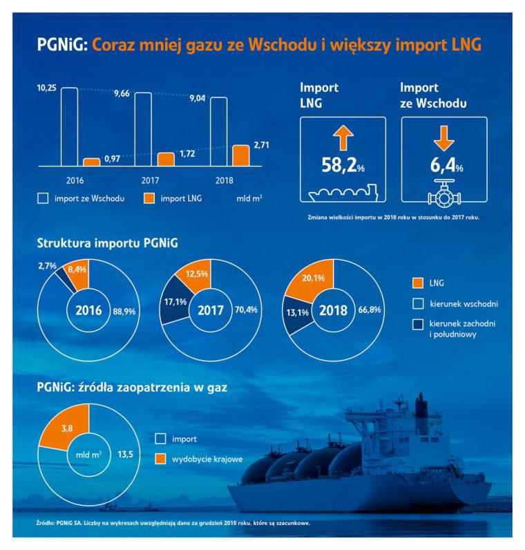 Import rosyjskiego gazu do Polski w 2018 roku. Źródło: PGNiG